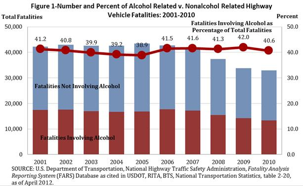 highway vehicle fatalities